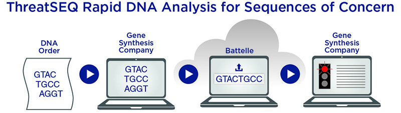 ThreatSEQ rapid DNA analysis for sequences of concern