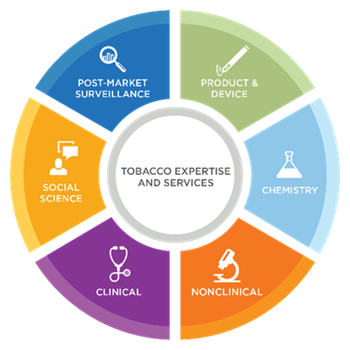 battelle's tobacco expertise and services